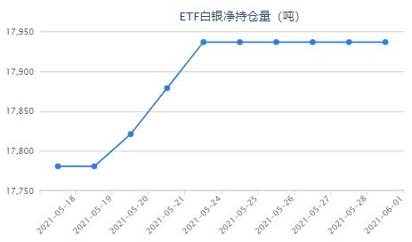 银价走势震荡不安 白银ETF持仓毫无变化