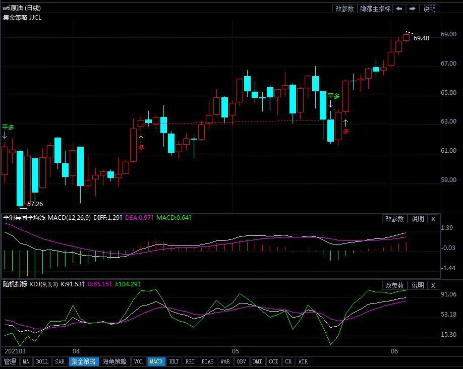 3日美原油短线交易策略提示
