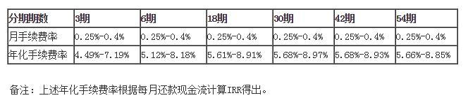 广发信用卡新增汽车分期期数产品