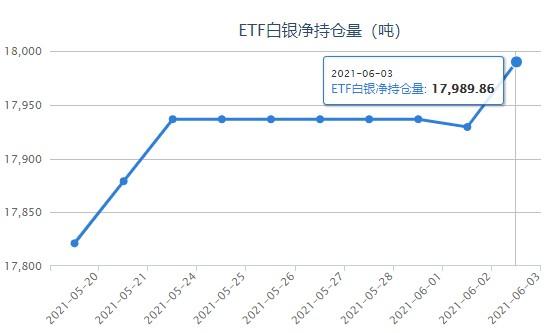ADP引发银价重磅走跌 白银ETF再度恢复增持