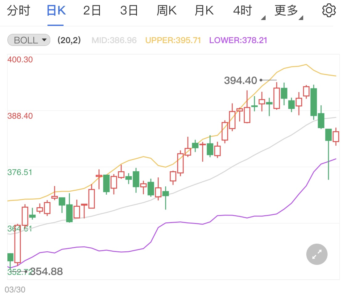 黄金TD高位小幅震荡 通胀压力或持续增大