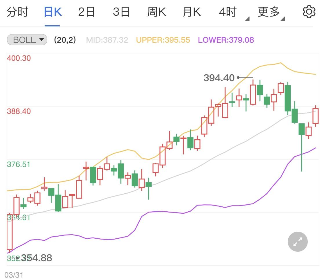 黄金TD触底出现反弹 今日金价走势分析