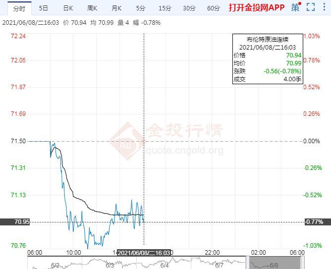 油价回落警惕生产商扩产