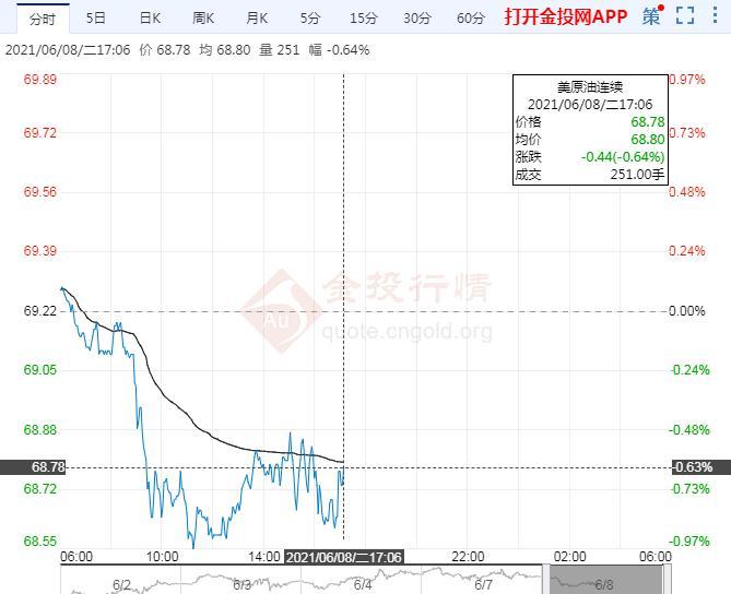 6月8日原油价格晚间交易提醒