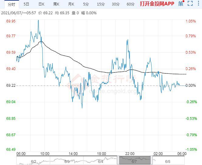 2021年6月8日原油价格走势分析