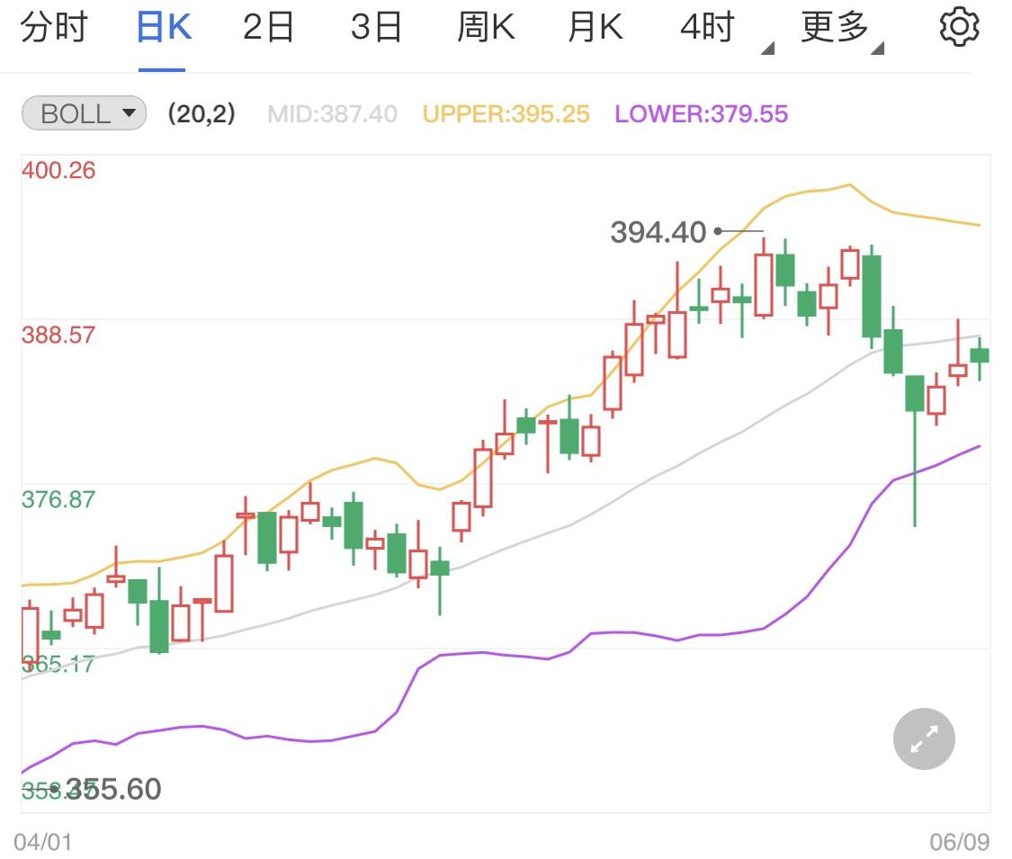 黄金TD冲高略显乏力 因美元指数小幅走强