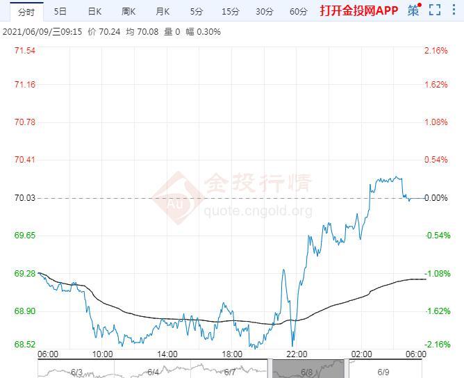 2021年6月9日原油价格走势分析