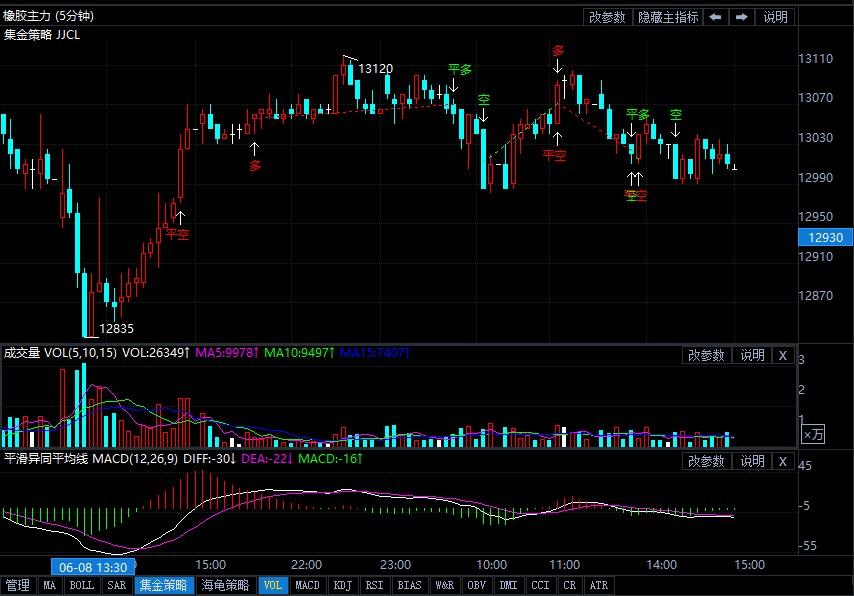 6月9日期货软件走势图综述:橡胶期货主力系跌0.08%