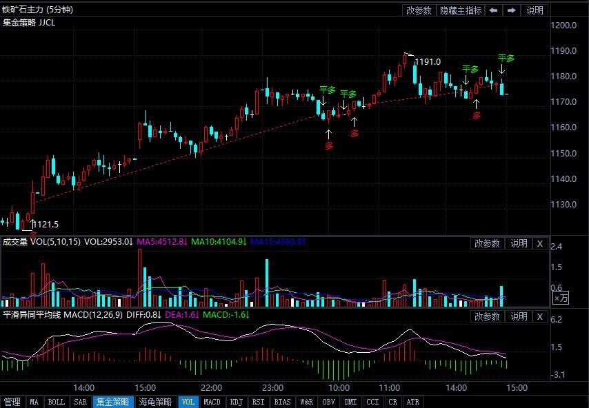 6月9日期货软件走势图综述:铁矿石期货主力涨3.98%