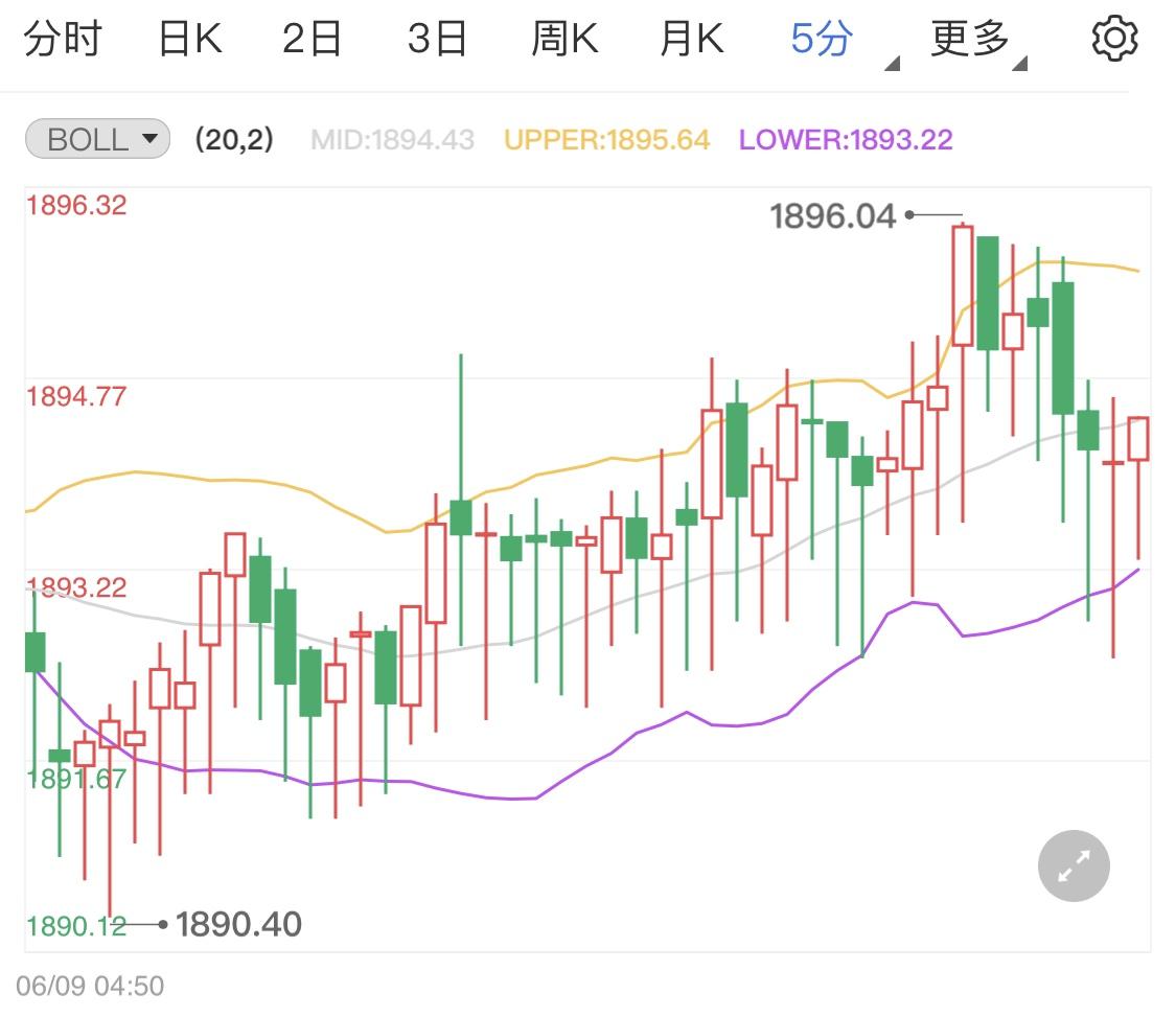 美元反弹力度有限黄金期货止跌