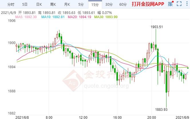 通胀预期引发担忧 国际黄金高位多空拉锯