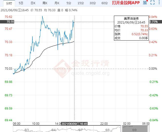 6月9日原油价格晚间交易提醒