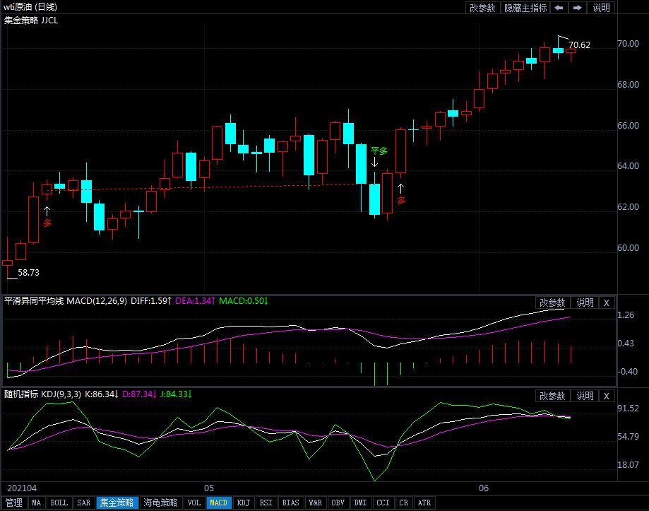 6月10日原油价格晚间交易提醒