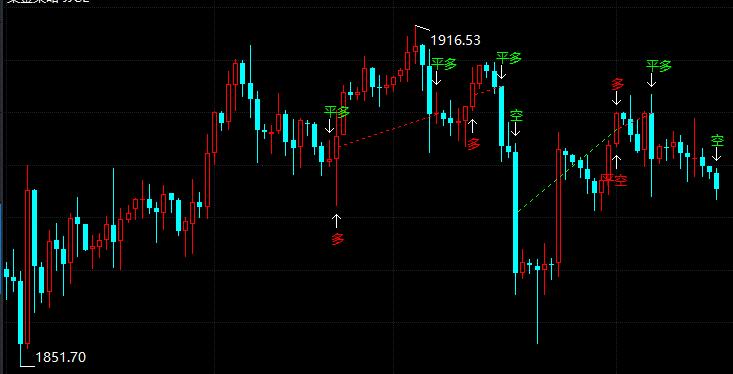 今日现货黄金价格走势分析(2021年6月10日)