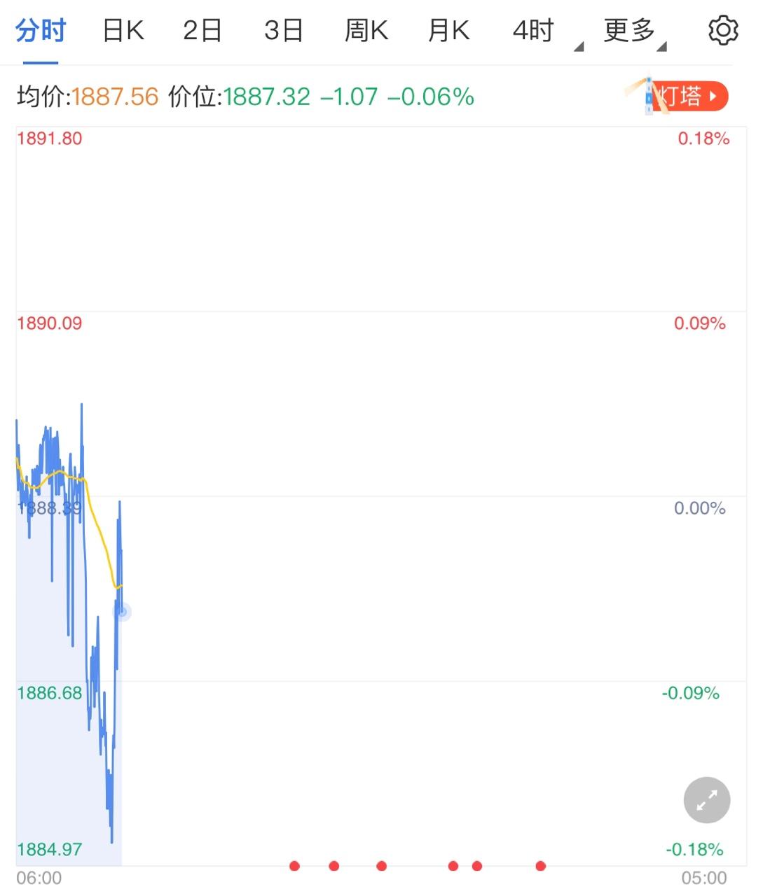 黄金价格高点难突破 市场静待美国CPI数据