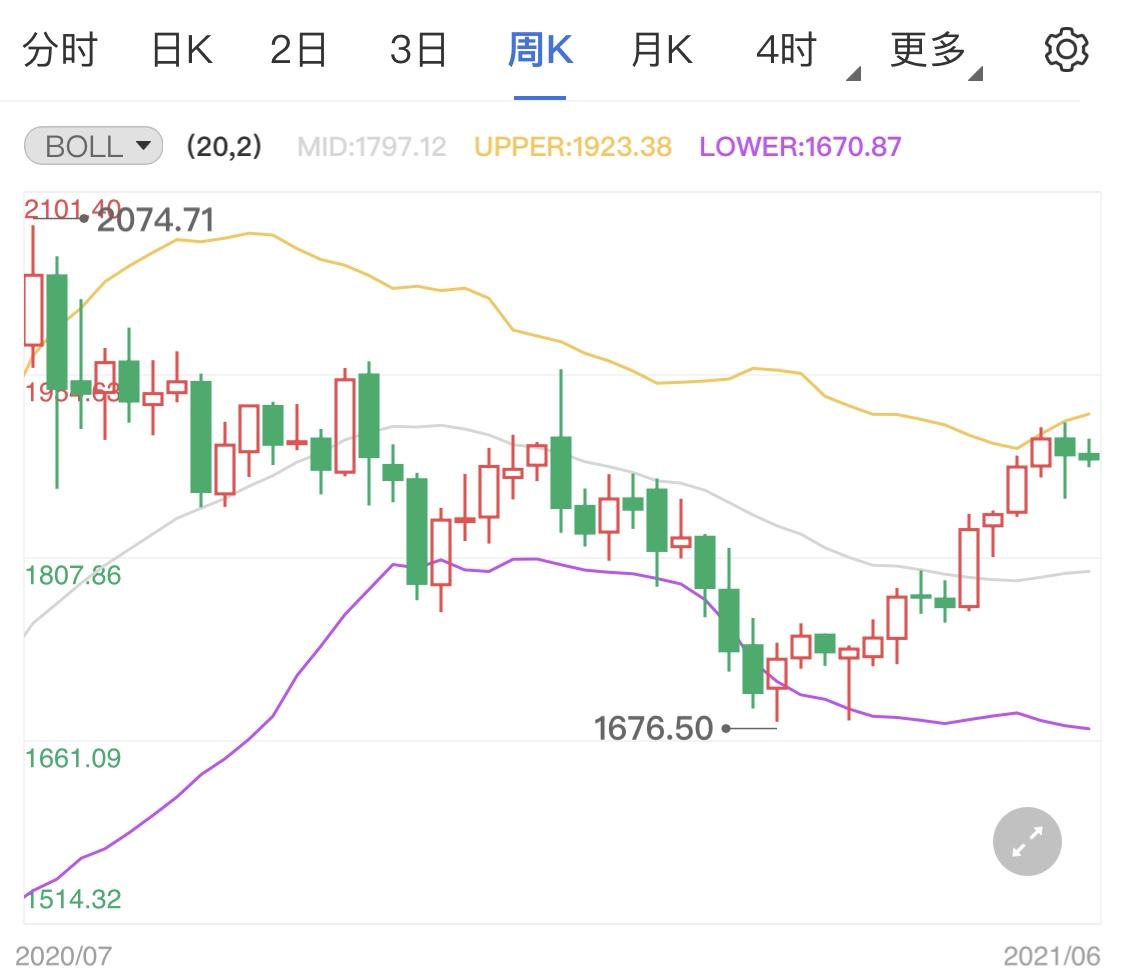 今晚美国CPI通胀数据公布 黄金价格日内跌势占优