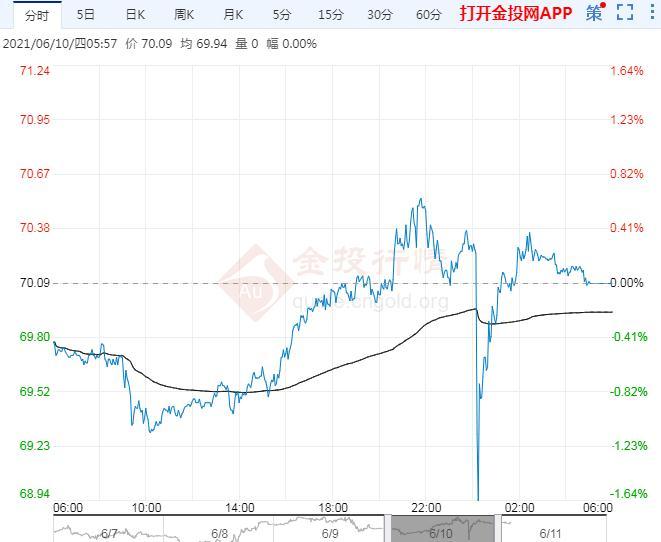 2021年6月11日原油价格走势分析