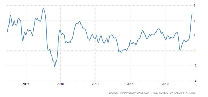 【国际焦点】美元泛滥 美国自食恶果!3个月 家庭债务增加1万亿美元!