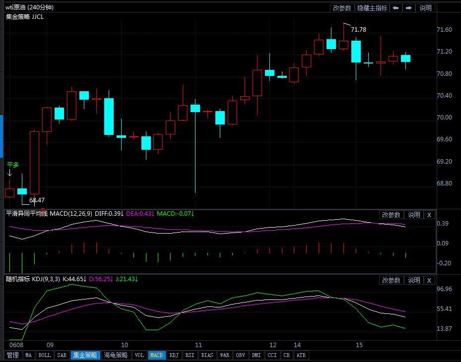 6月15日原油价格晚间交易提醒