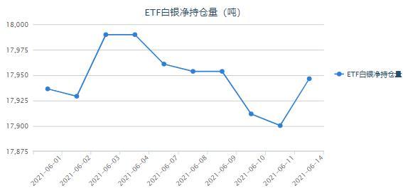 关注周四美联储利率决议 白银ETF最新持仓报告
