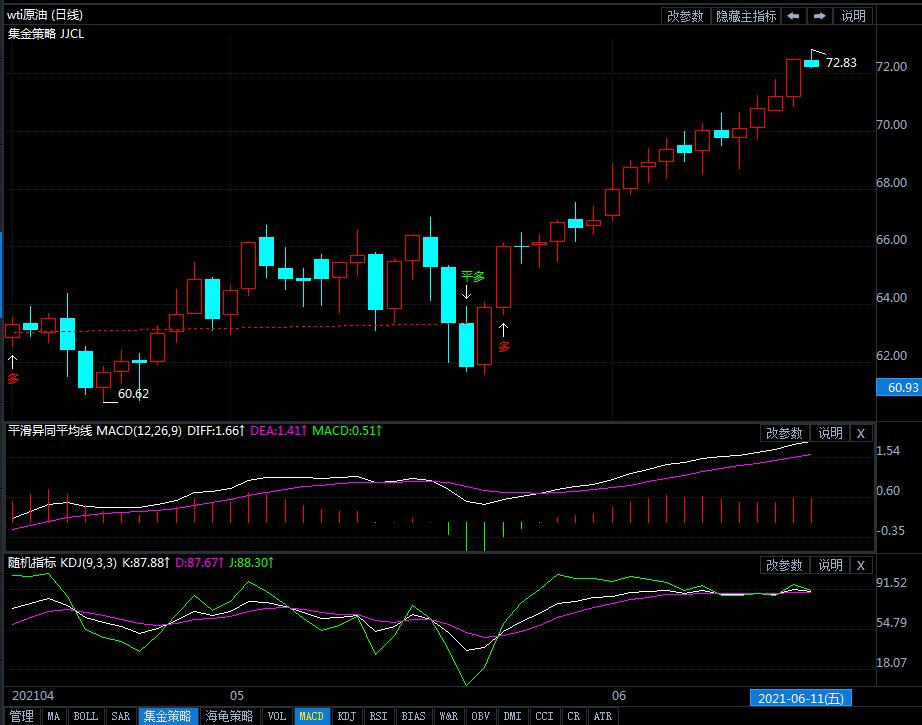 6月16日原油价格晚间交易提醒