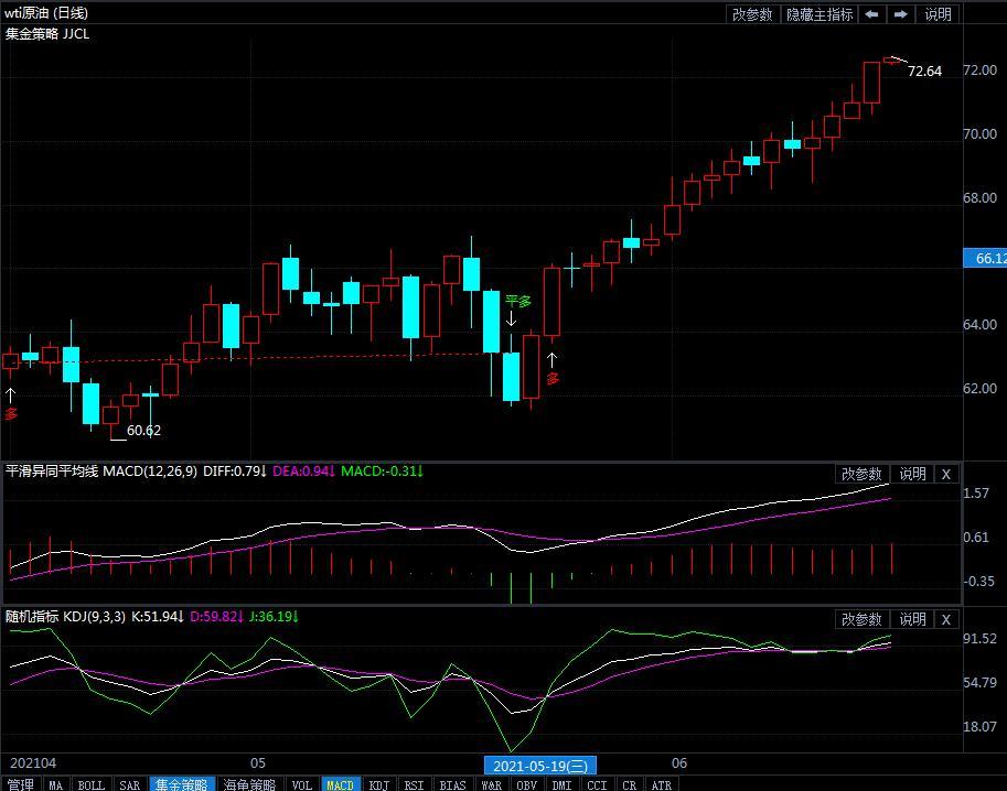 2021年6月16日原油价格走势分析