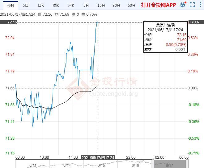 6月17日原油价格晚间交易提醒
