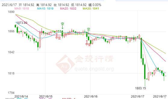 黄金走势最新预测:国际金价或已在千八上方附近止跌