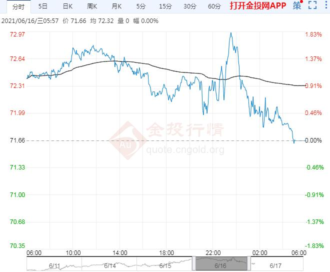 2021年6月17日原油价格走势分析