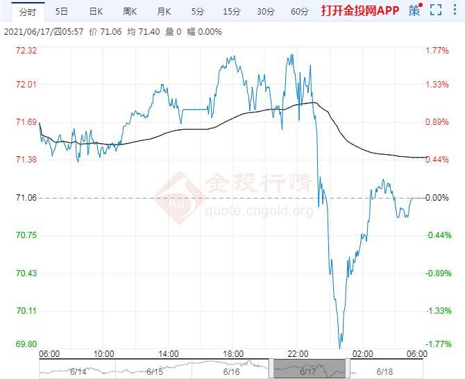 2021年6月18日原油价格走势分析