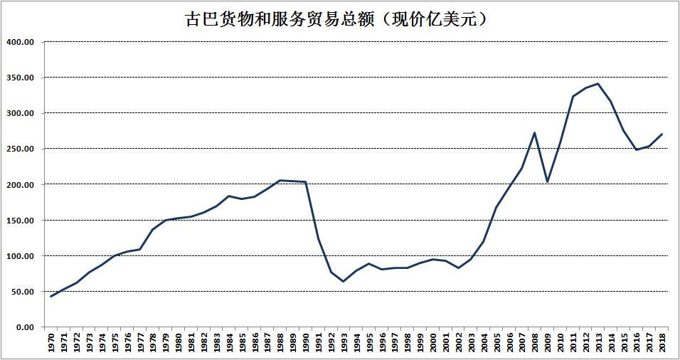美国封锁60年 损失超万亿!中国援助 人均GDP达到9000!