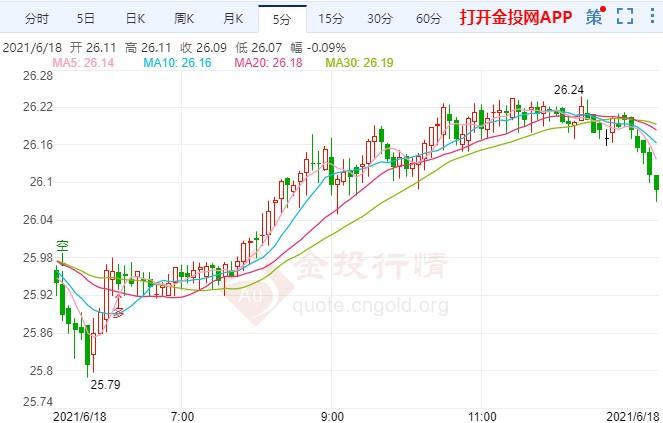 白银期货破位显示疲软态势