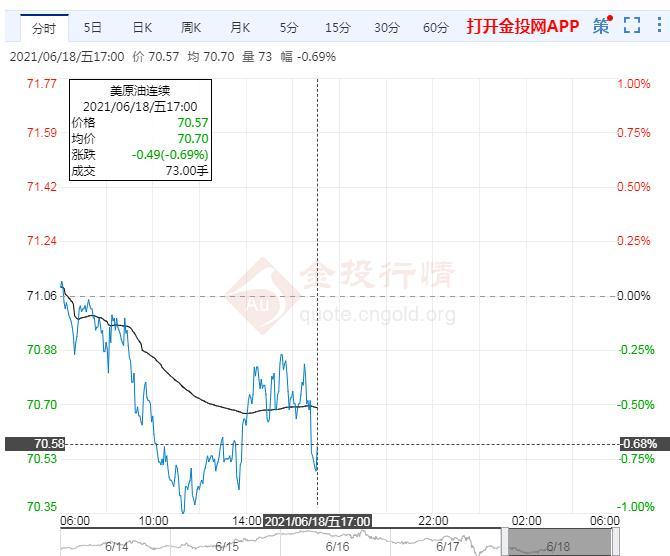 6月18日原油价格晚间交易提醒