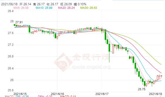 """日本央行利率决议来袭 国际白银再度遭遇""""血洗"""""""