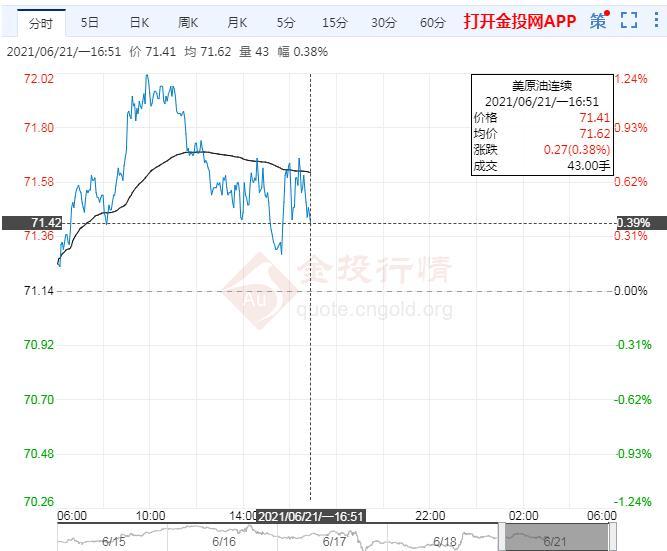 国际油价窄幅震荡 伊朗为重启出口积极准备