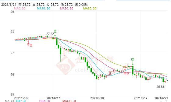 美国供应链冲击将延续至明年 银价有望再破26美元