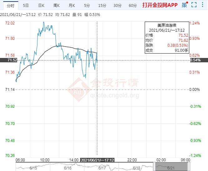 6月21日原油价格晚间交易提醒
