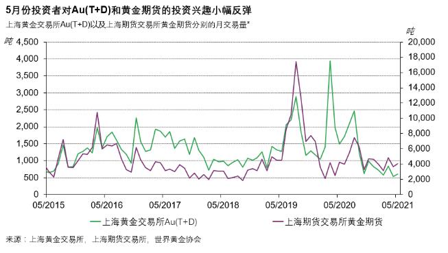 世界黄金协会:中国5月黄金ETF持有量减少3.7吨 黄金零售需求强劲