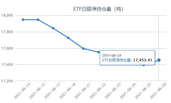 银价跌破26美元门槛 白银ETF持仓增加