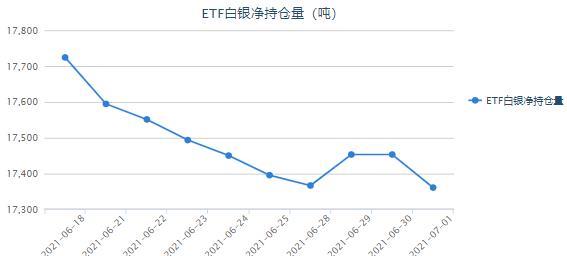 美国初请强势再超预期 白银ETF连续多日减持