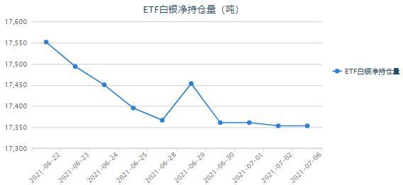 美国经济数据稍显惨淡 白银ETF最新持仓查询