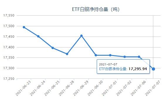 FOMC会议纪要偏鸽 白银etf减持57.67吨