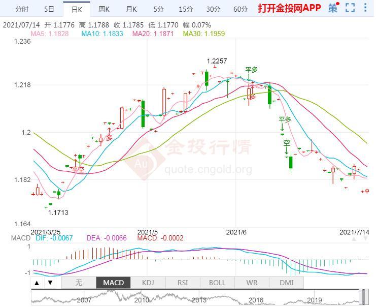 欧元/美元抛售压力加剧 关注1.1782低位