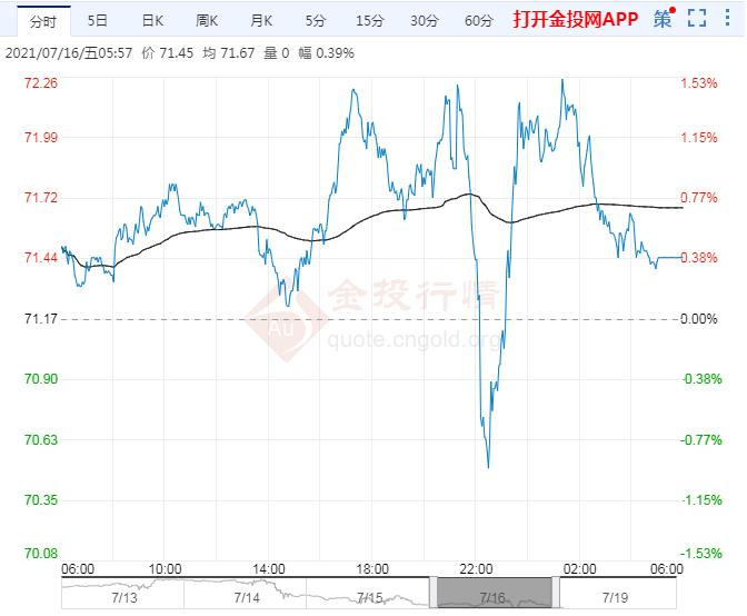 2021年7月19日原油价格走势分析