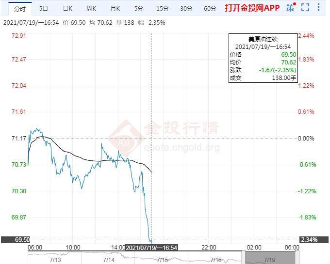 7月19日原油价格晚间交易提醒