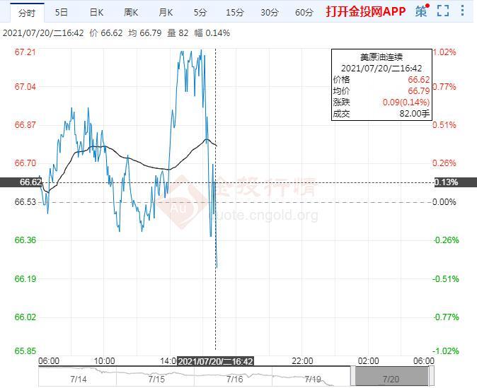 7月20日原油价格晚间交易提醒