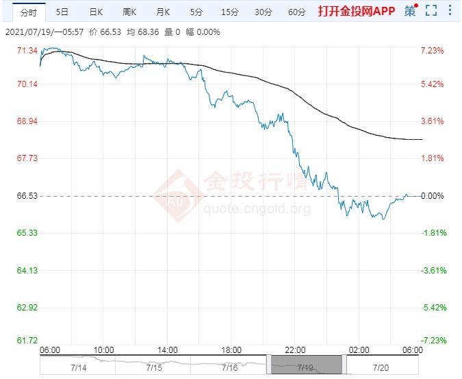 2021年7月20日原油价格走势分析