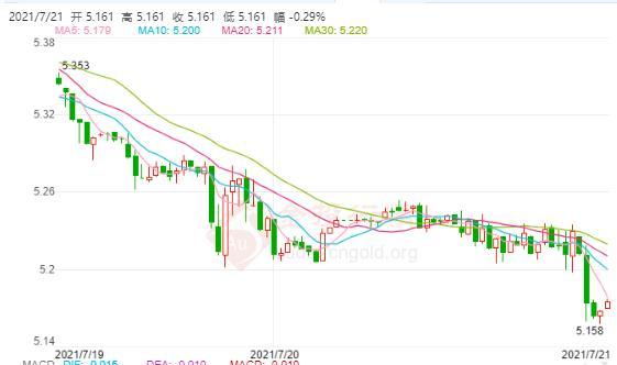 国际白银继续低位震荡