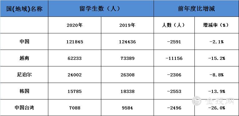 """""""防止尖端技术流入中国""""?日本效仿美国 或加强留学生检查!"""