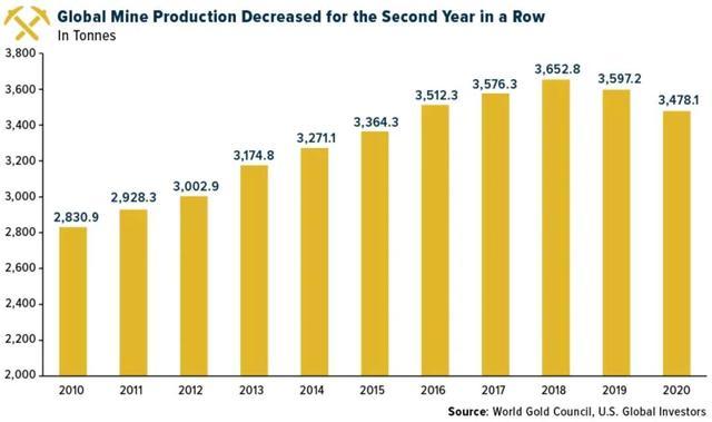 全球十大黄金生产国最新排名:中国位居榜首 俄罗斯、澳大利亚分列二三